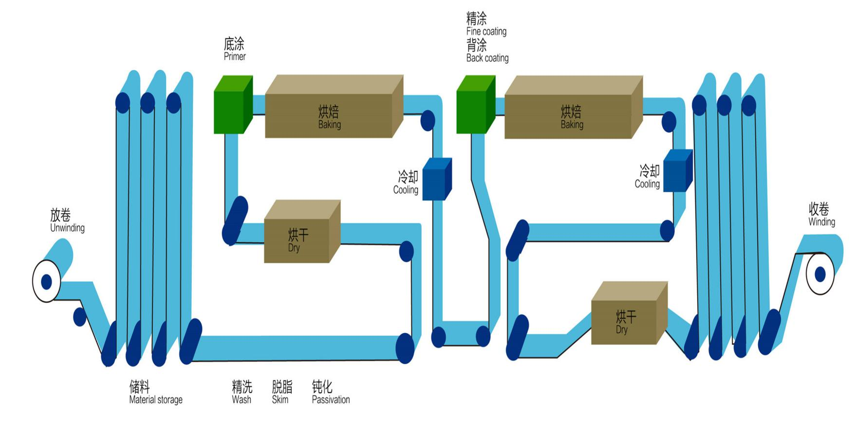 Color aluminum production drawing