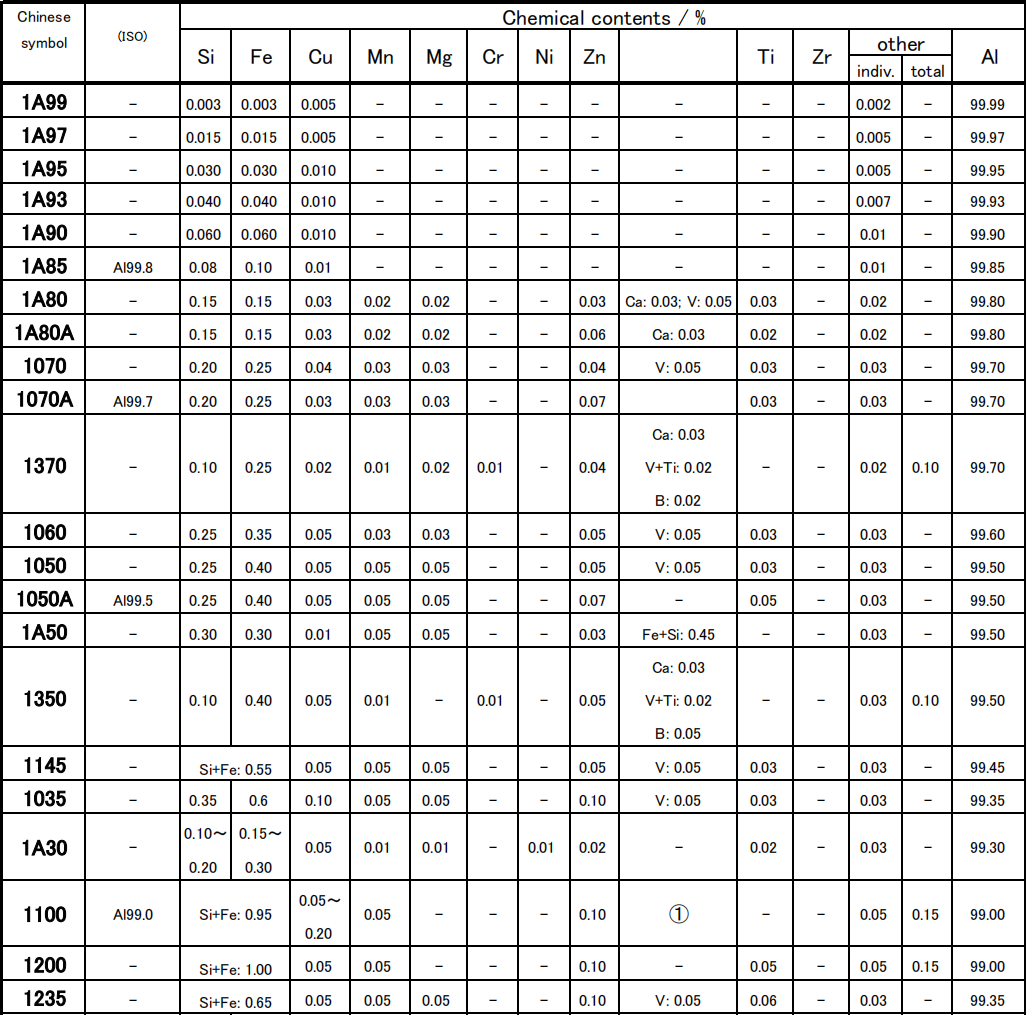 Chemical composition of aluminum and alloy aluminum