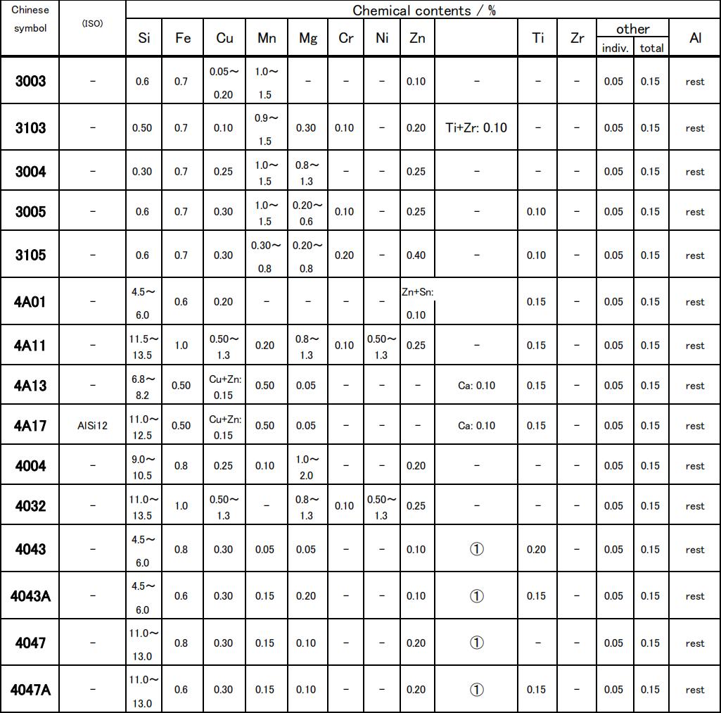 Chemical composition of 3 series aluminium and 4 series aluminium